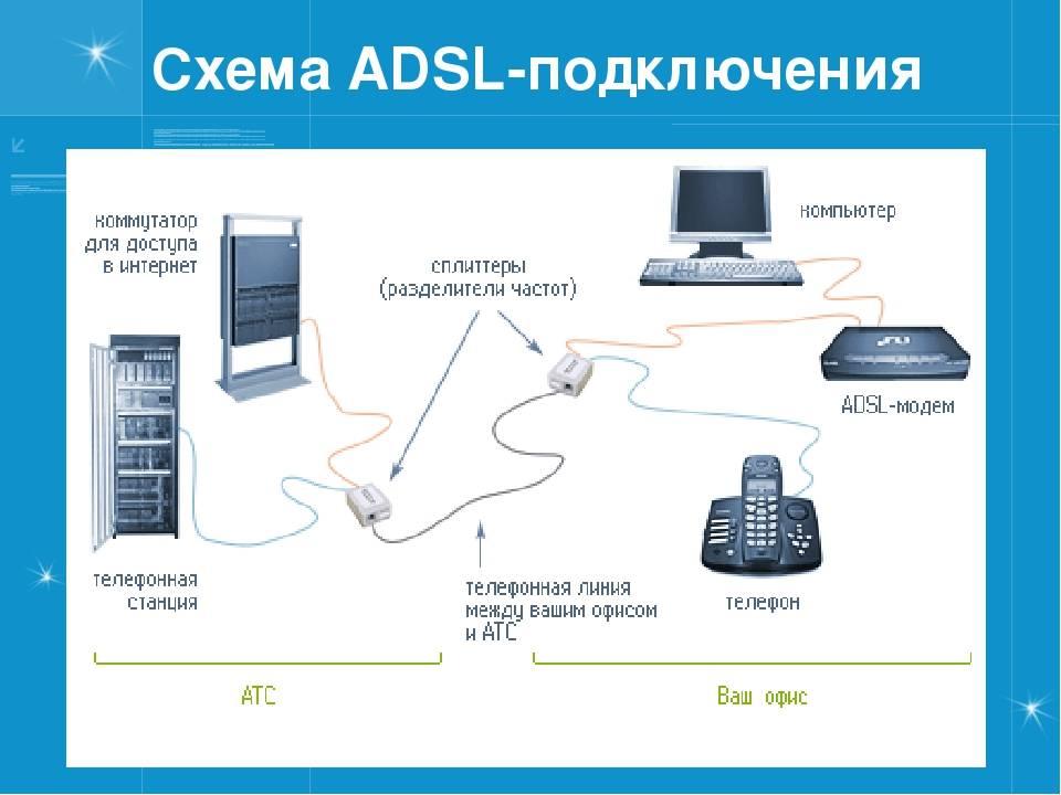 Подключение и настройка adsl-модема ростелеком тарифкин.ру подключение и настройка adsl-модема ростелеком