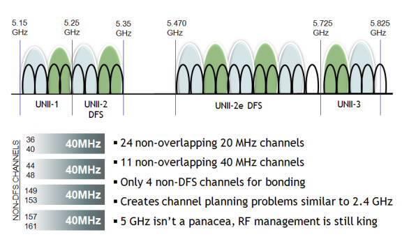 Wi-fi 2.4 или 5 ггц : что лучше и в чём различия между ними?