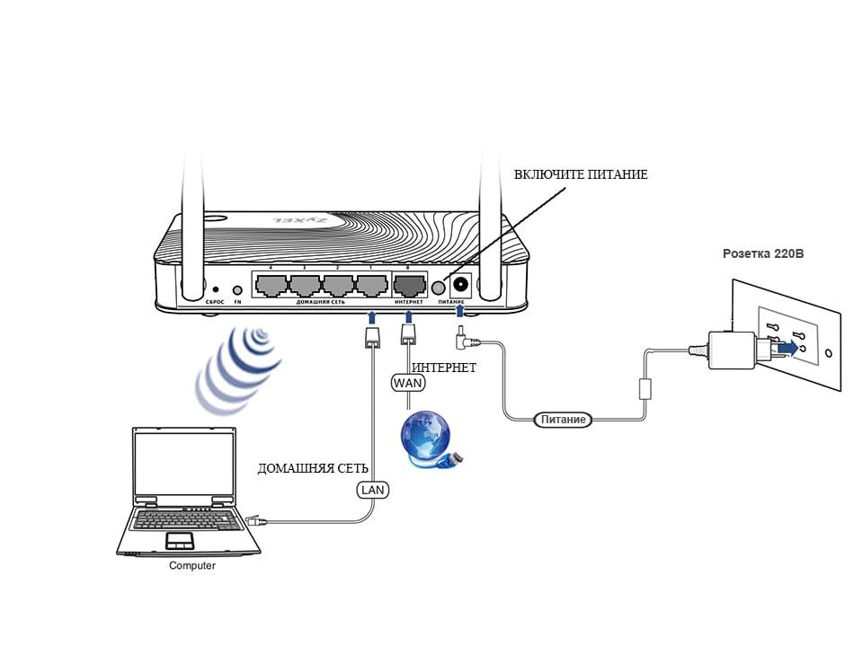 Настройка роутера zyxel keenetic start ii (2): пошаговая инструкция, отзывы о маршрутизаторе