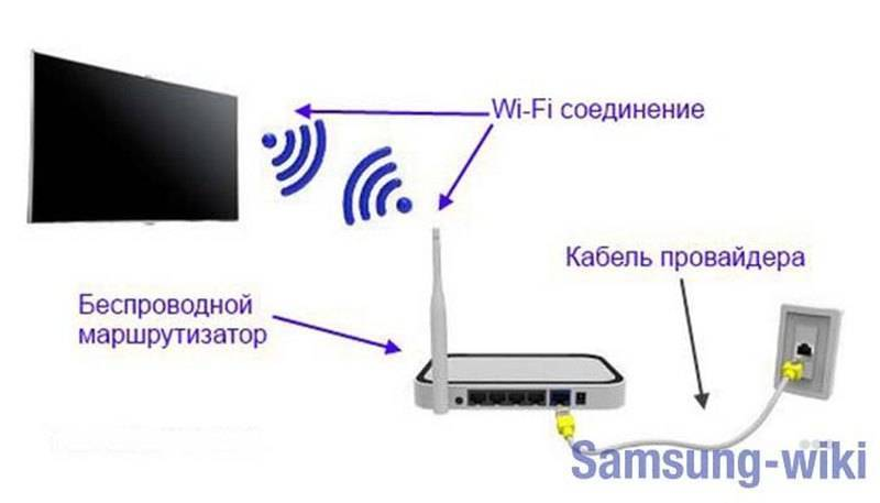 Как подключить телевизор к вай фай: подробная наглядная инструкция