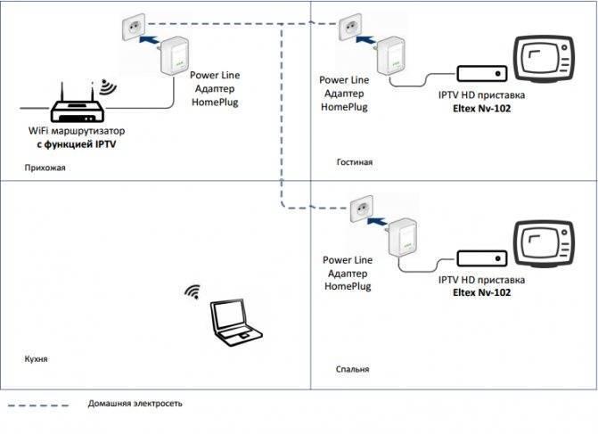 Подключение ip камеры к регистратору, подключение нескольких камер