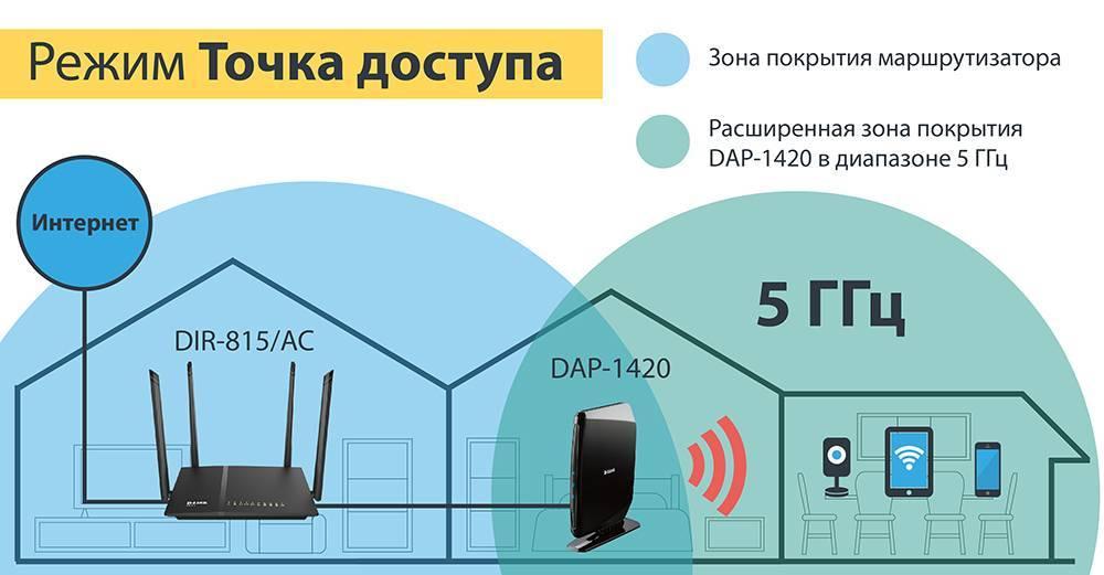 Беспроводной маршрутизатор: как работает и как подключить домашний интернет вай-фай
