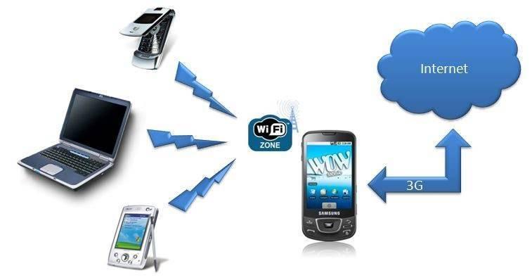 5 лучших приложений, которые превратят ваш смартфон в wi-fi роутер - androidinsider.ru