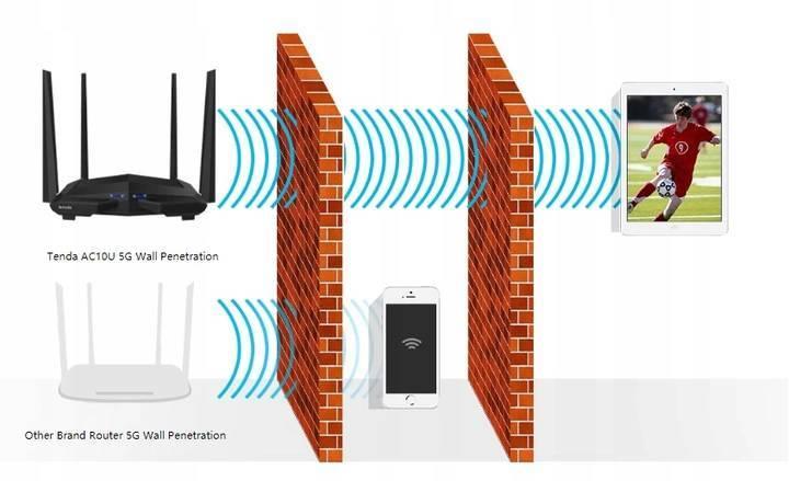 Рейтинг лучших wi-fi-роутеров в 2021 году   список лучших wi-fi роутеров