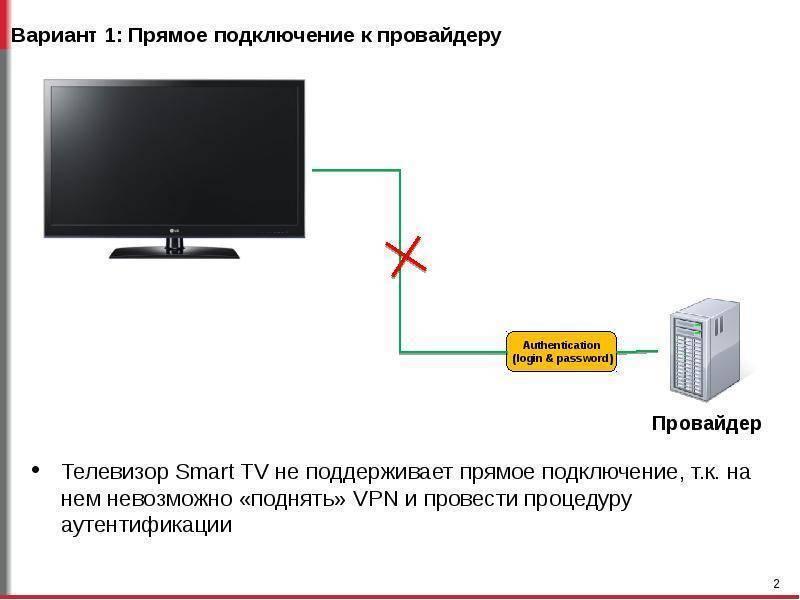 Как подключить телевизор к интернету через wifi-роутер и кабель