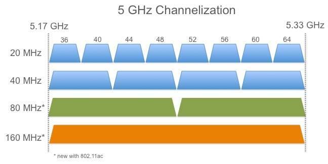 Роутеры 5 ггц wi-fi (802 11ac) — чем они хороши и как выбрать лучшую модель