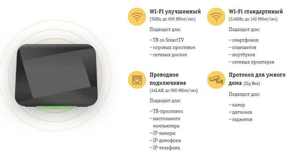 Тарифы для домашнего интернета билайн | как подключить дома