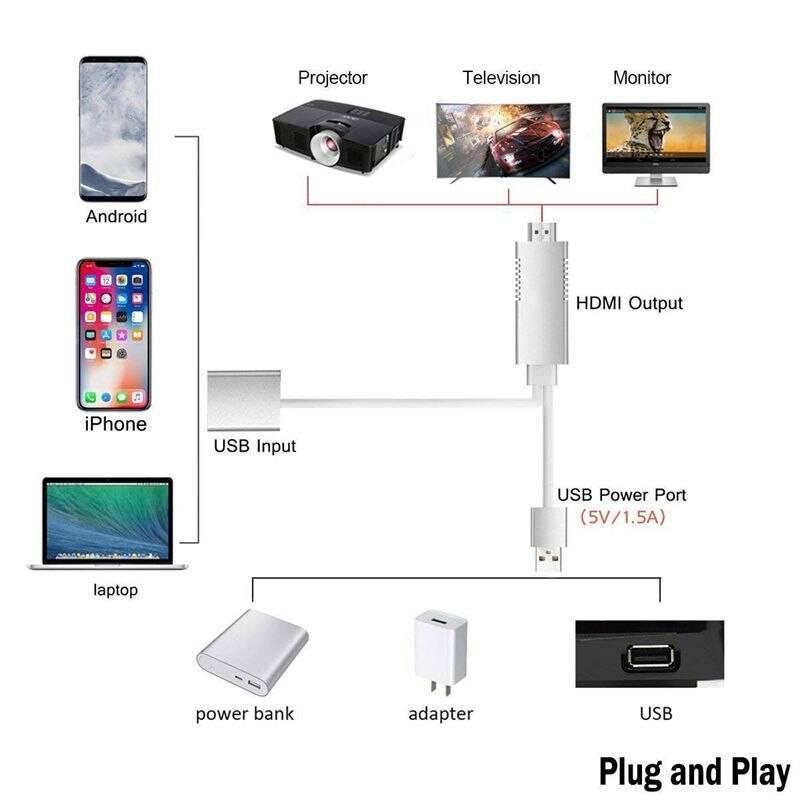 Как подключить телефон к телевизору - способы и инструкция по подключению