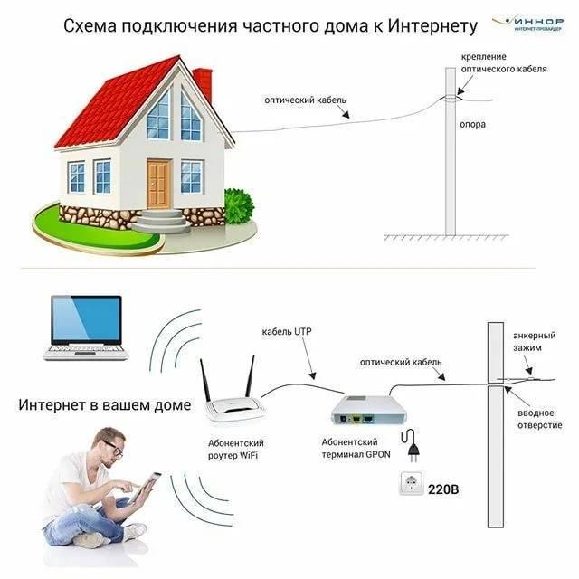Какой интернет лучше подключить для дома: обзор всех возможных вариантов