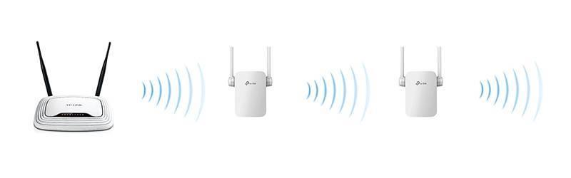 Как работает усилитель wifi сигнала для роутера