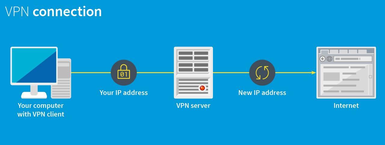 Настройка vpn соединения и сервера на windows 10 8 7 xp