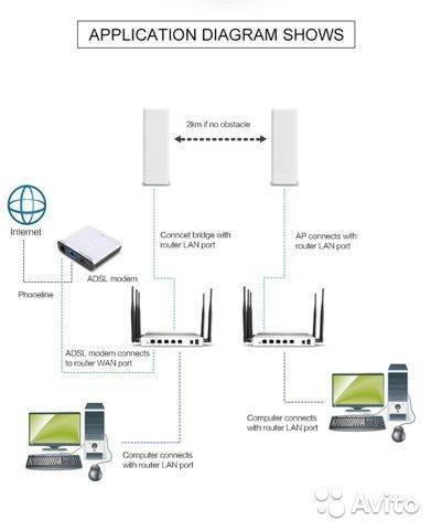 Как настроить роутер asus в режиме репитера, повторителя — wifi усилитель, wds мост