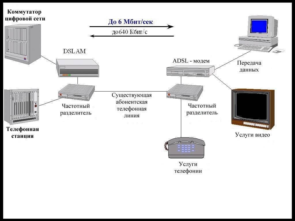 Как подключить интернет через adsl модем-роутер за 5 минут? - вайфайка.ру