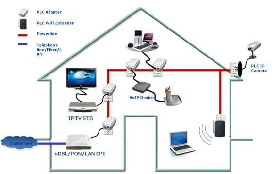 Интернет через розетку по технологии plc на основе электросети