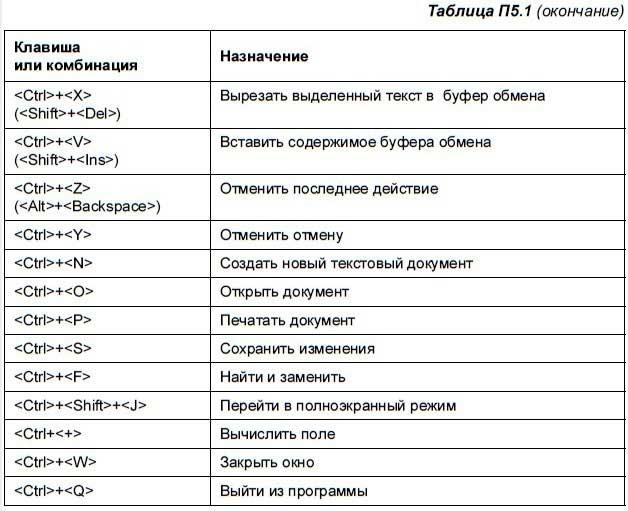 Как переназначить клавиши на клавиатуре windows 7