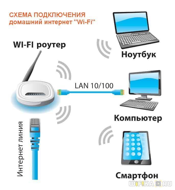 Как настроить wi-fi роутер с планшета, или телефона?
