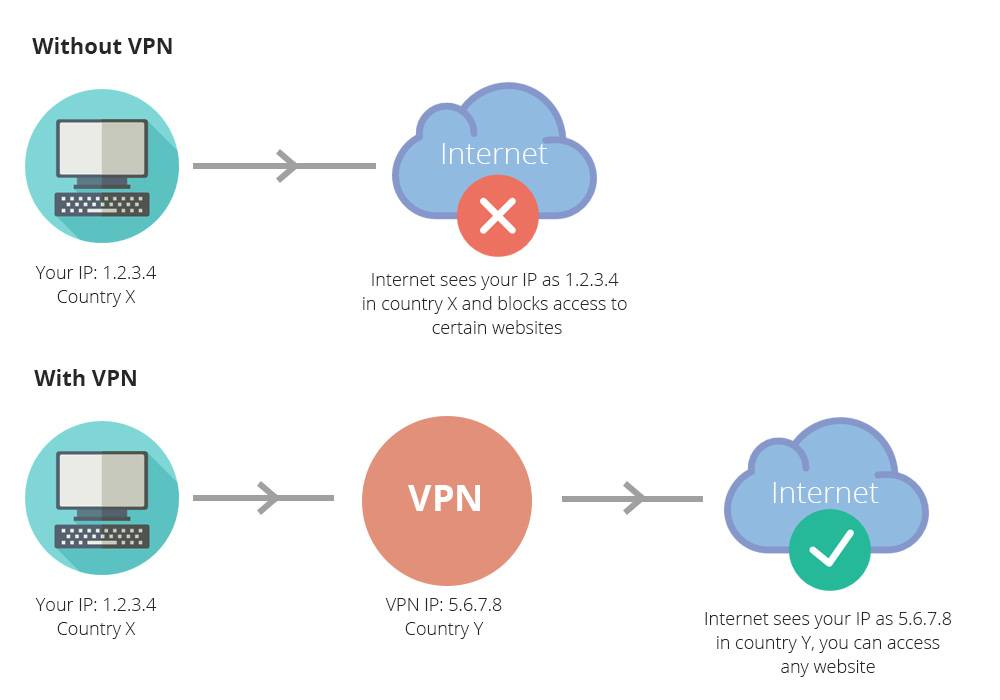 Vpn - что это, как создать подключение к бесплатному виртуальному серверу и настроить подключение