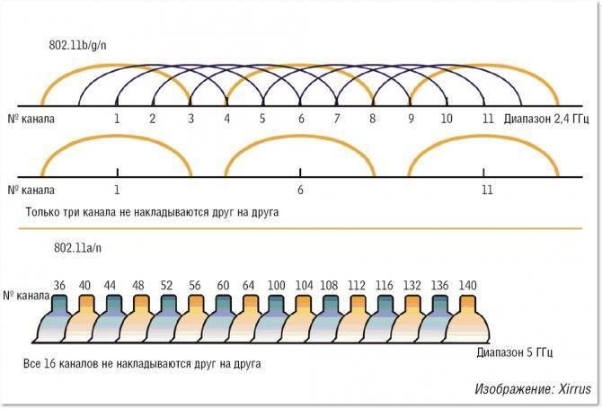 Плюсы и минусы wifi 5 ггц - стоит ли обновлять свой роутер - 19216811.ru
