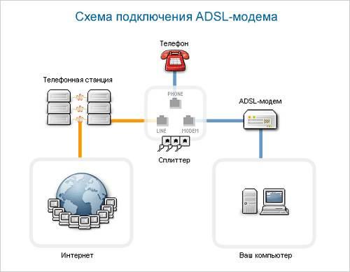 Как выбрать adsl wifi роутер, в чем отличительные особенности технологии адсл