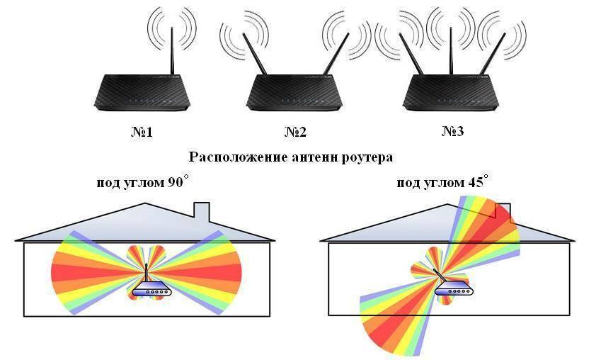 Возможные причины, ослабляющие прохождение сигнала от оператора сети, и советы, как улучшить прием | интернет - грамотность с надеждой