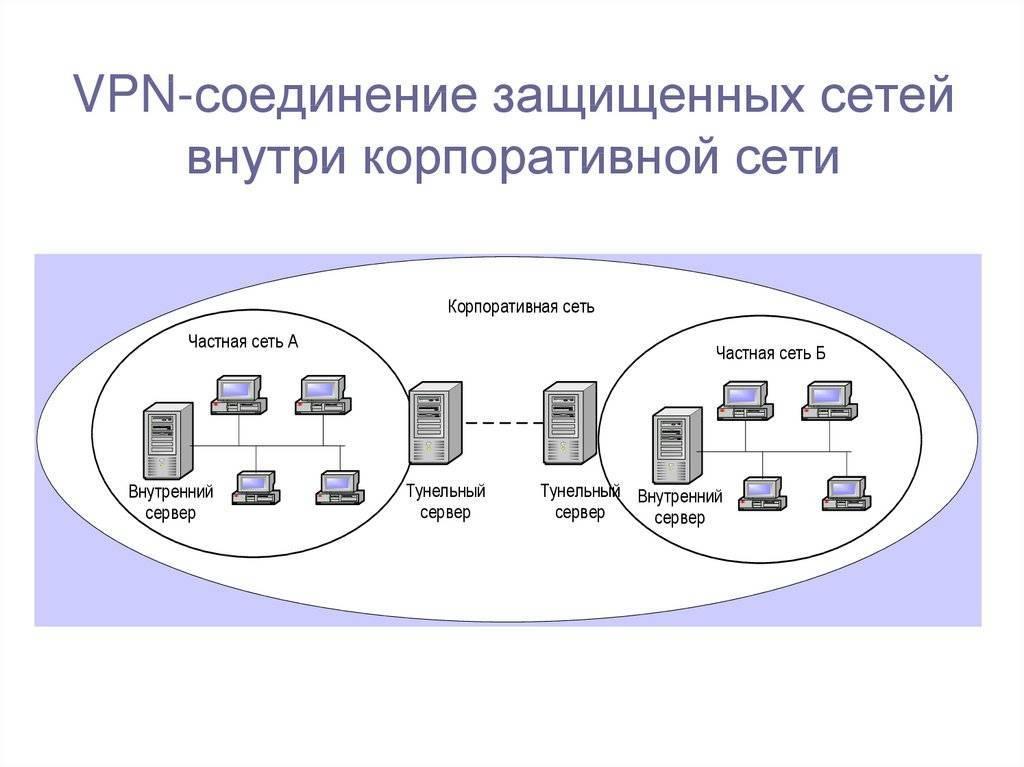 Зачем нужен vpn? принцип соединения и работы в сети