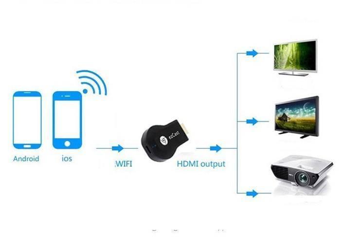 Технология miracast — что это такое и как ей пользоваться?