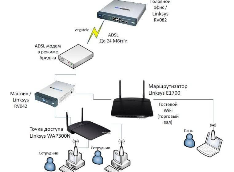 Чем точка доступа wifi отличается от роутера? - вайфайка.ру