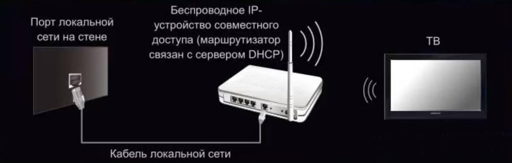 Как подключить смарт тв к интернету через wifi роутер: подключение на телевизоре через вай фай адаптер, если нет смарт тв, как настроить