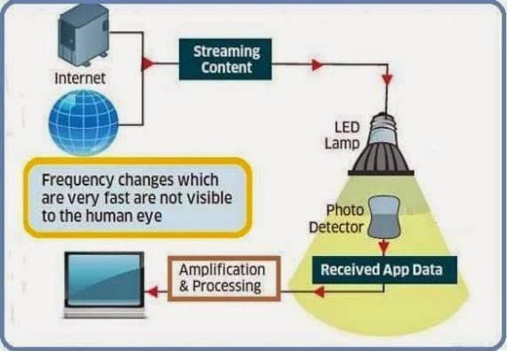 Что такое li-fi и как он будет работать? почему li-fi лучше, чем wi-fi? | портал о системах видеонаблюдения и безопасности
