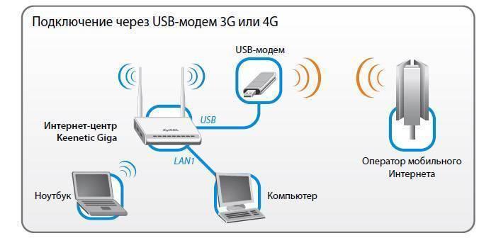 Как подключить два роутера к одной сети в режиме репитера или клиента