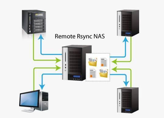 Обзор nas synology ds420+ — замена облачным сервисам google • игорь позняев   блог системного администратора
