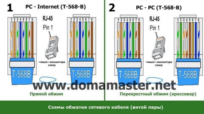 Схема подключения витой пары - tokzamer.ru