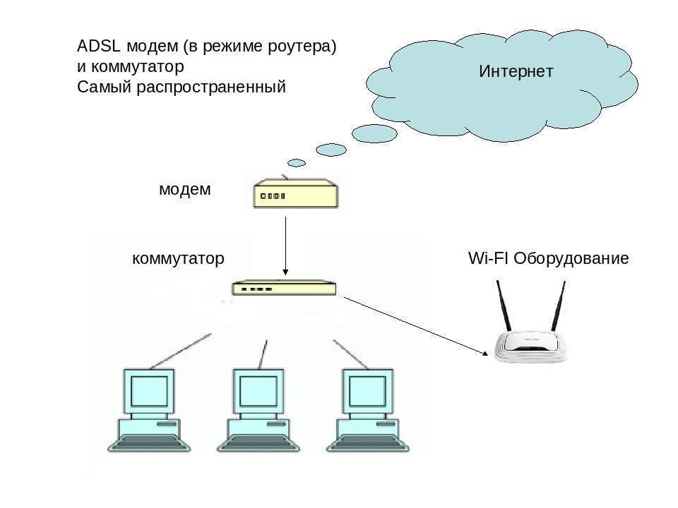 Подключение и настройка adsl модема d-link 2500u