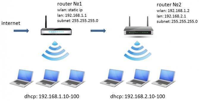 Два роутера в одной сети — настройка wifi и подключение интернета