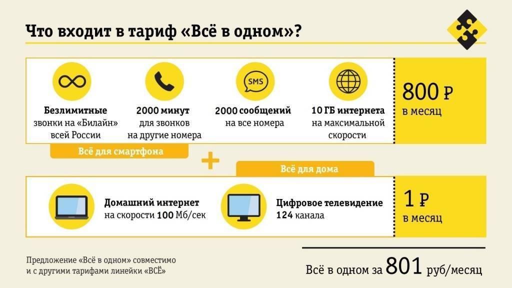 Интернет + телевидение билайн