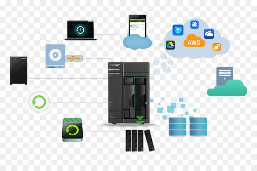 Домашнее сетевое хранилище nas: пять главных сценариев использования. cтатьи, тесты, обзоры