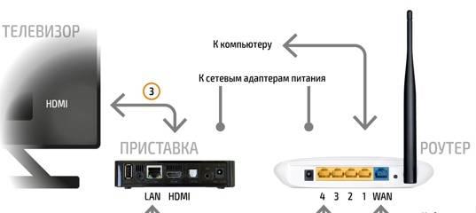Как подключить телевизор к wi-fi? как его включить и настроить? как смотреть фильмы? для чего wi-fi телевизору?