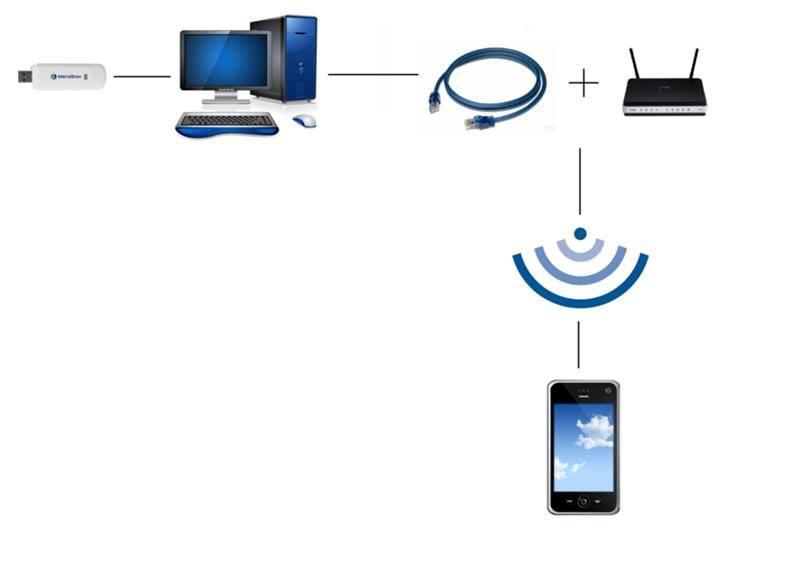 Не работает интернет по сетевому кабелю от wi-fi роутера