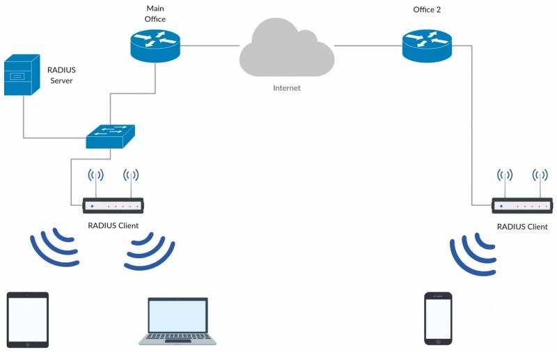 Wi-fi сеть из двух (нескольких) роутеров