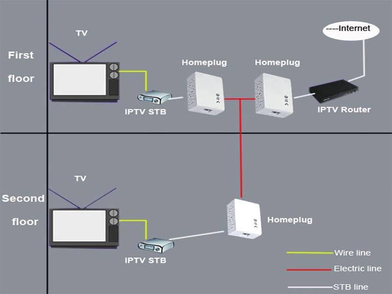 Подключение ip камеры видеонаблюдения через роутер, напрямую к компьютеру и видеорегистратору