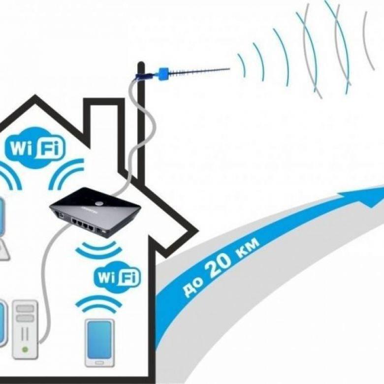 Лучший мобильный интернет — выбираем операторов по тарифам, покрытию, качеству связи