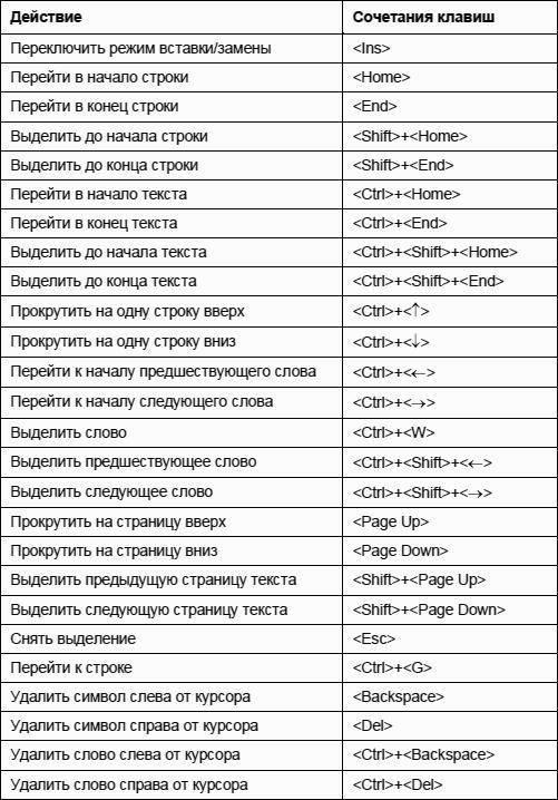 Горячие клавиши windows 7 - секретные кнопки клавиатуры - moicom.ru