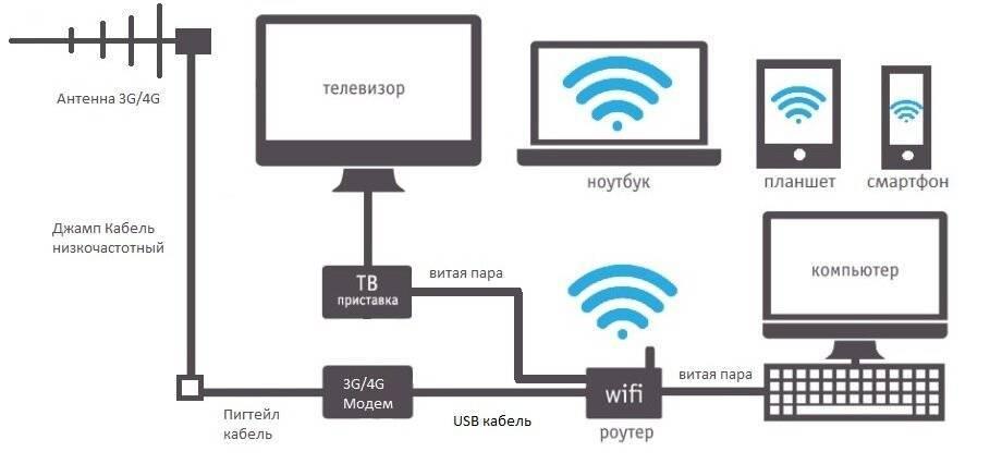 Раздача мобильного интернета мтс: каксделать телефон роутером