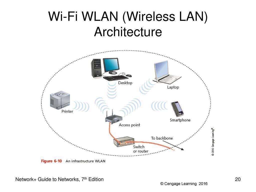 Как роутер сделать точкой доступа wi-fi?