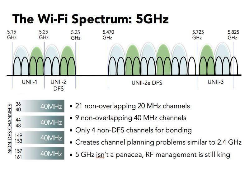 В чем разница между 2,4 и 5 ггц wi-fi