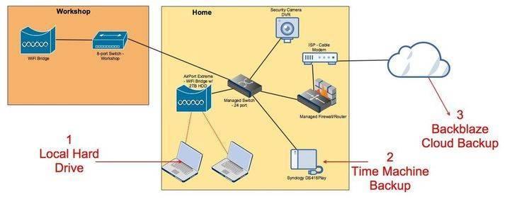 3 способа подключиться к медиа серверу на роутере? - вайфайка.ру