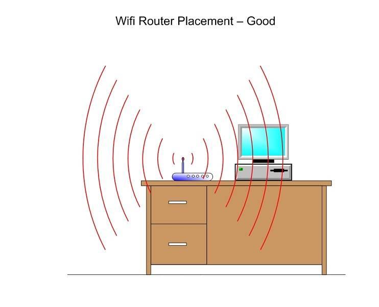 Практические способы увеличить радиус действия wifi роутера