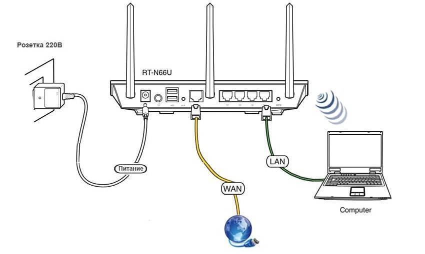 Как отключить роутер или wi-fi?