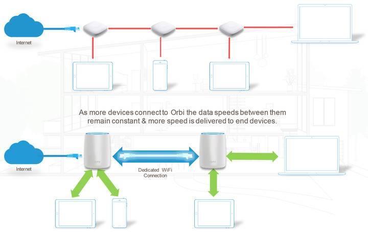 Прокачали домашний wi-fi с помощью топовой mesh-системы. пушка работает