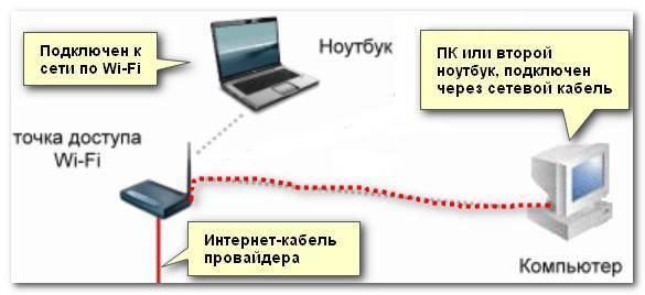 Почему падает скорость интернета через роутер